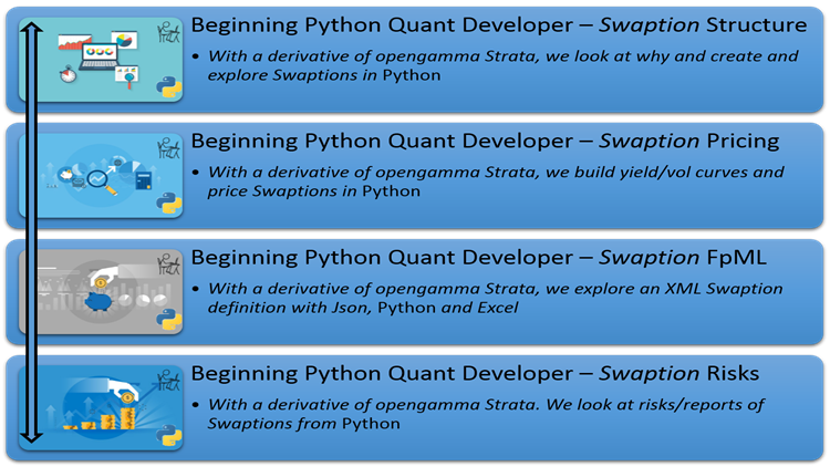 Beginning Python Quant Developer – Swaption - poc-d
