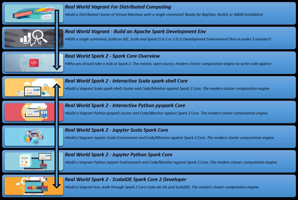 Real World Spark 2 - Interactive Python pyspark Core - poc-d